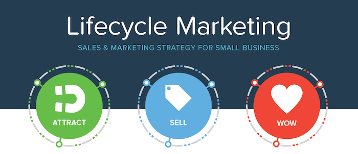 Lifecycle Marketing for small businesses